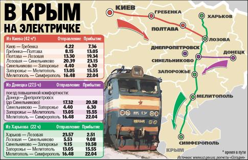 Сколько стоит поезд до крыма из новосибирска