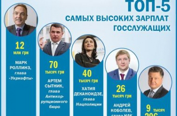 ТОП-5 самых больших зарплат госслужащих в Украине