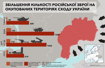 За два года Россия в разы увеличила количество тяжелого оружия на Донбассе