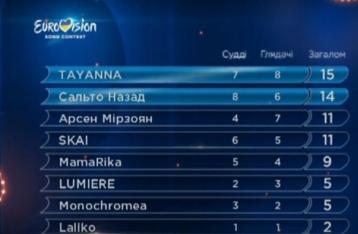 Определены первые финалисты нацотбора на «Евровидение»