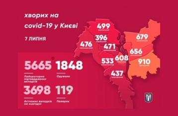 В Киеве возросло число новых случаев коронавируса