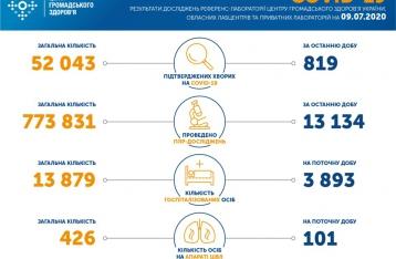 За сутки в Украине подтверждено 819 новых случаев COVID-19