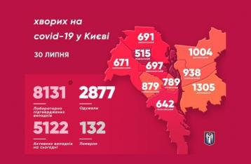 COVID-19: В Киеве – антирекорд за весь период пандемии