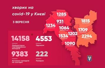 В Киеве за сутки коронавирус обнаружили у 280 человек