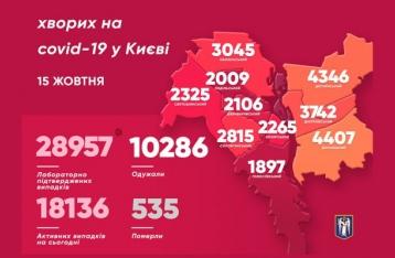 За сутки в Киеве коронавирусом заболели 445 человек