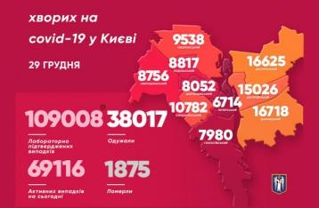 В Киеве – почти тысяча больных COVID-19