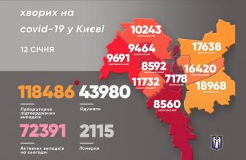 В Киеве – почти 900 новых случаев COVID-19
