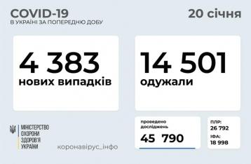 В Украине 4383 новых случая COVID-19, выздоровлений – втрое больше