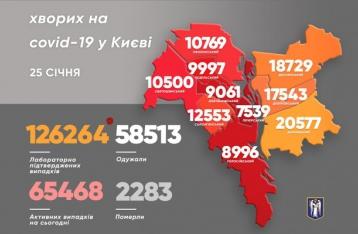 В Киеве за сутки коронавирусом заболели 146 человек