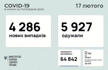 В Украине – 4286 новых случаев COVID-19
