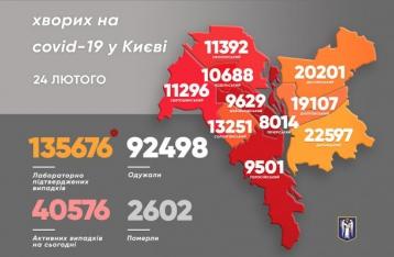В Киеве за сутки коронавирусом заболели 547 человек