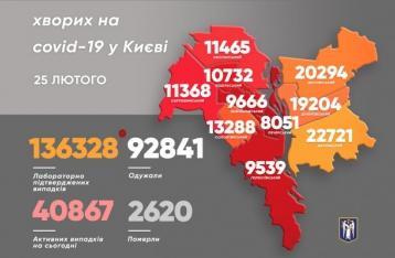 В Киеве – 652 новых случая COVID-19