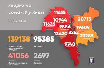 В Киеве – 655 новых случаев COVID-19