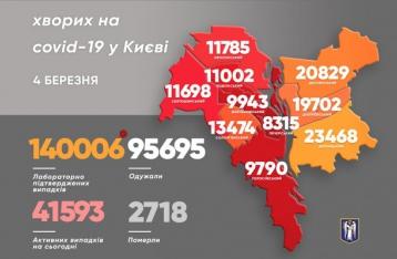 В Киеве резко возросло число новых случаев коронавируса