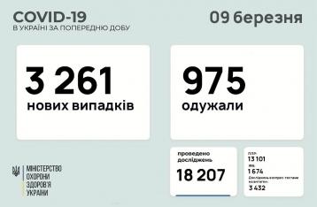 В Украине – 3261 новый случай COVID-19
